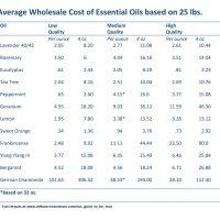 price of essential oils